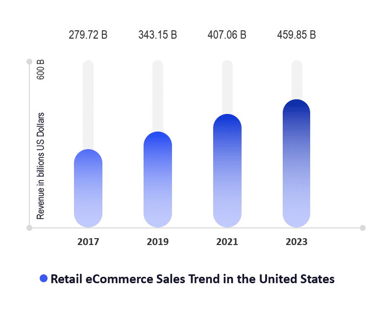 Retail eCommerce Sales Trend in the United States (2017-2023)
