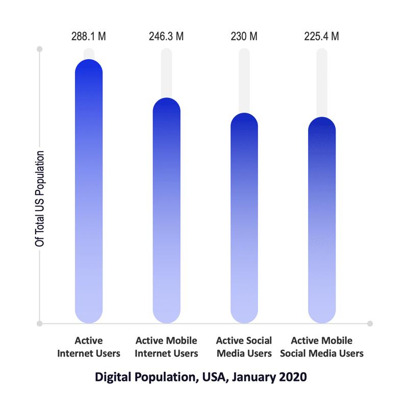 Digital Population, USA, January 2020